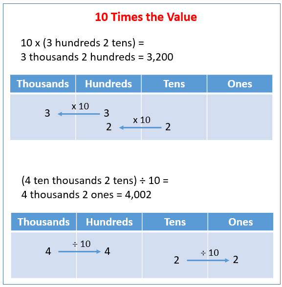 10 Times The Value Solutions Examples Worksheets Videos Lesson