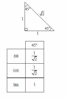 trigonometry special angles with worked solutions videos. Black Bedroom Furniture Sets. Home Design Ideas
