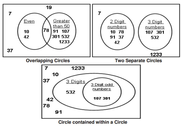 Venn diagrams grade 4 examples solutions videos songs games sort these numbers using all three types of venn diagrams ccuart Images