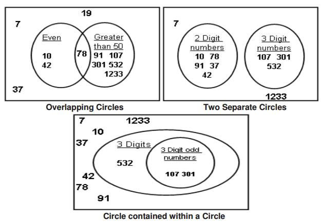 venn diagrams grade 4  examples  solutions  videos  songs