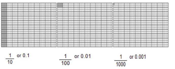 thousands grid