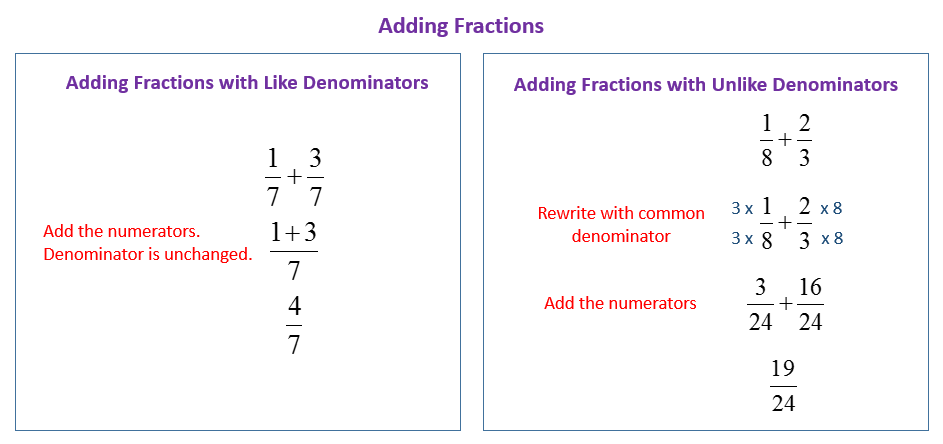 Adding Fractions (solutions, examples, videos)
