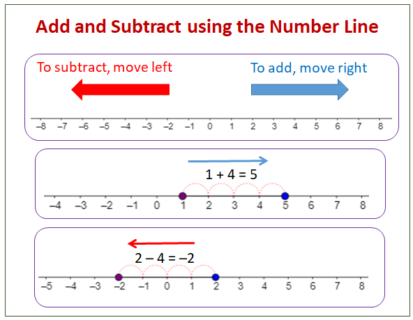 Subtracting Integers Using The Number Line (solutions, Examples, Worksheets,  Videos, Games, Activities)