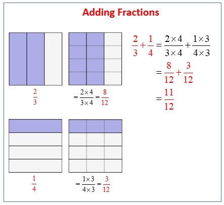 Adding Unlike Fractions