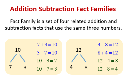 Fact Families or Family of Number Sentences (examples