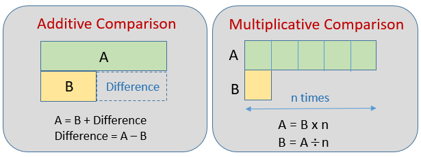 Additive and Multiplicative Comparison