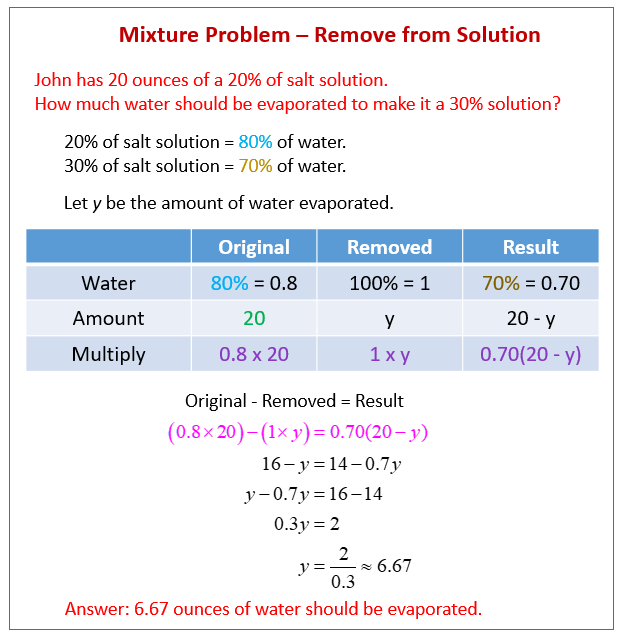 Algebra Mixture Problem - evaporation