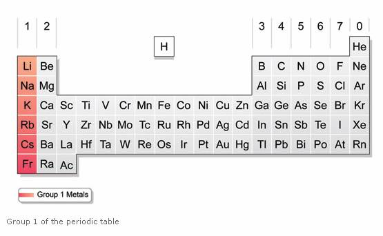 periodic table, group 1, alkali metals