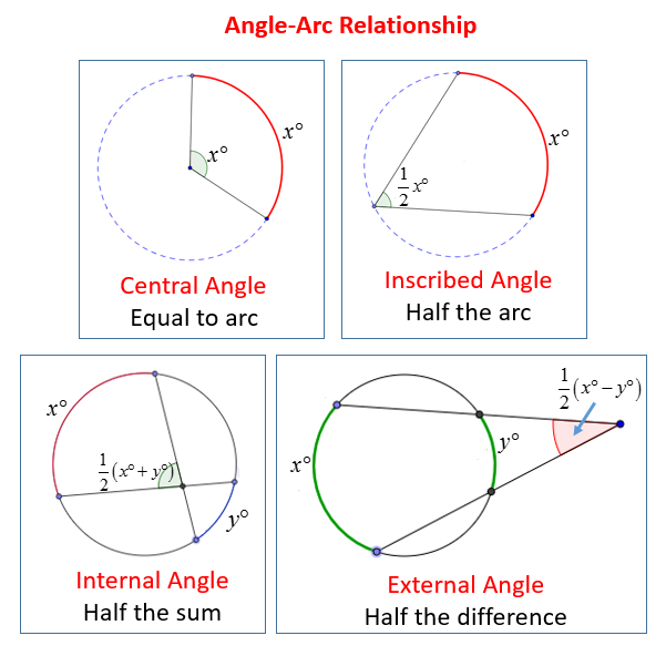 Intercepted arcs and angles of a circle solutions examples videos – Arcs and Angles Worksheet