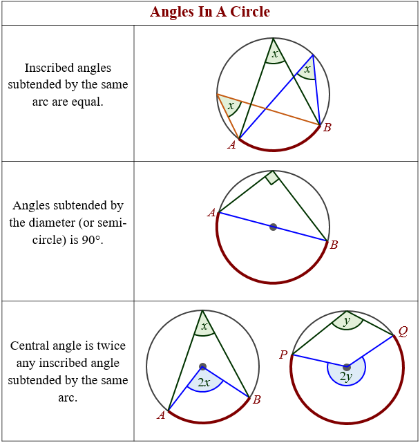 Angles in a Circle Theorems (solutions, examples, videos)