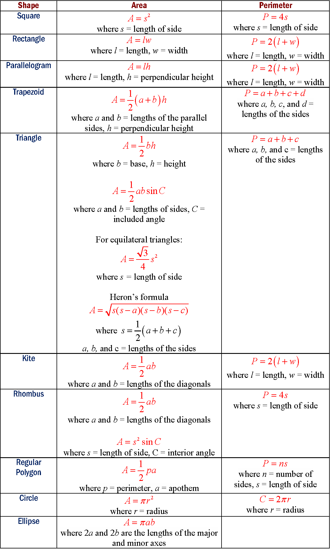 Area Formula Table