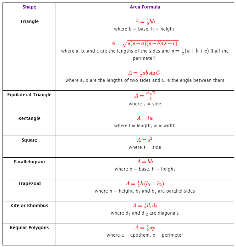 area of polygon formulas