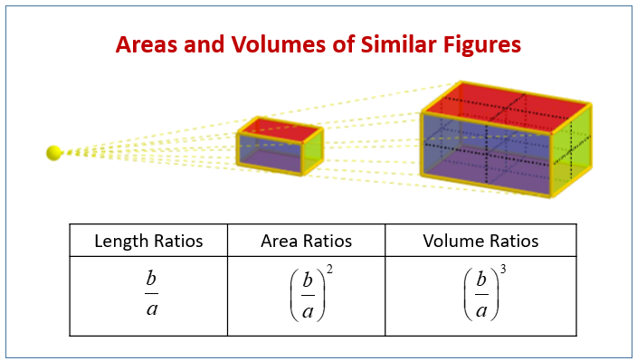 Area Volume Similar