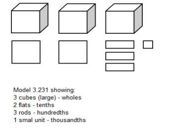 base ten blocks decimals