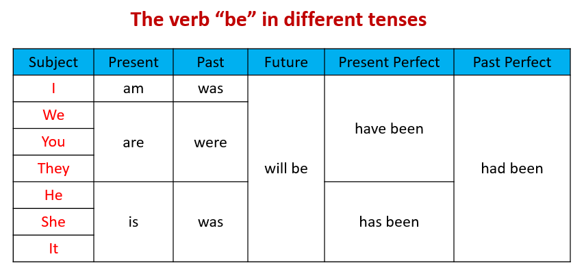 The verb be in different tenses