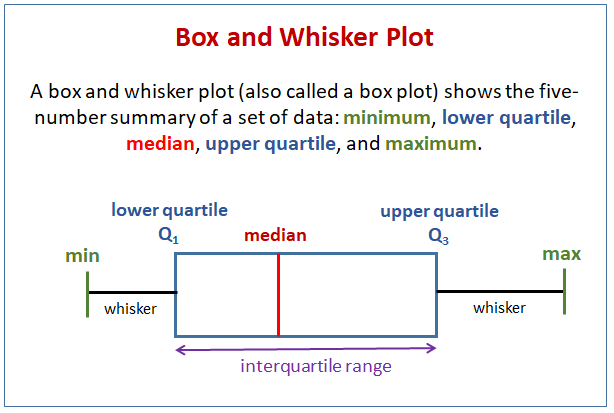 Box And Whiskers Plot Video Lessons Examples Solutions