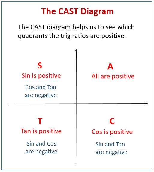 Trig  Equations Examples Using Cast Diagrams  Solutions  Examples  Worksheets  Videos  Activities