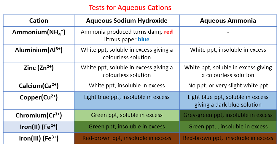 Tests for Cations
