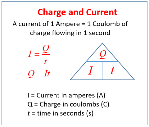 1 coulomb charge AND AMPERE FORMULA के लिए इमेज परिणाम