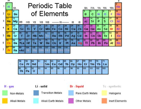 Periodic table of elements with worked solutions videos groups in the periodic table urtaz Gallery