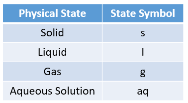 Chemical State Symbols