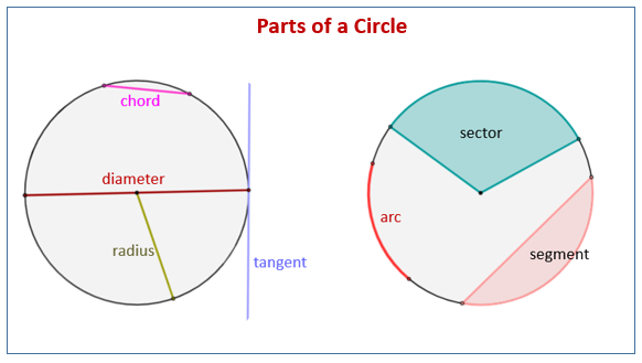 Circles (solutions, examples, worksheets, videos)