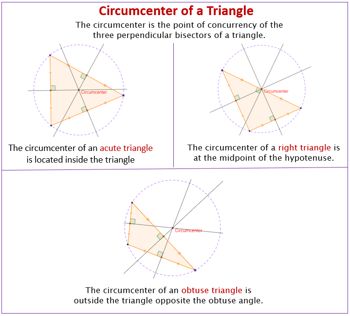 Circumcenter Triangle