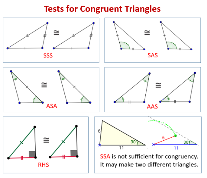 Tests for Congruent Triangles