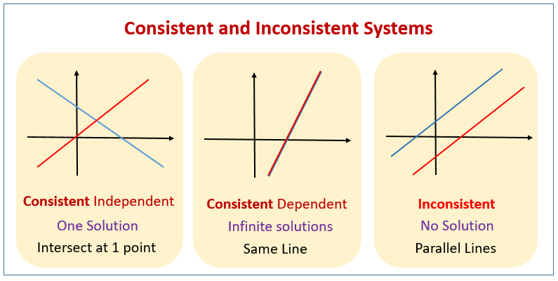Consistent Inconsistent Systems
