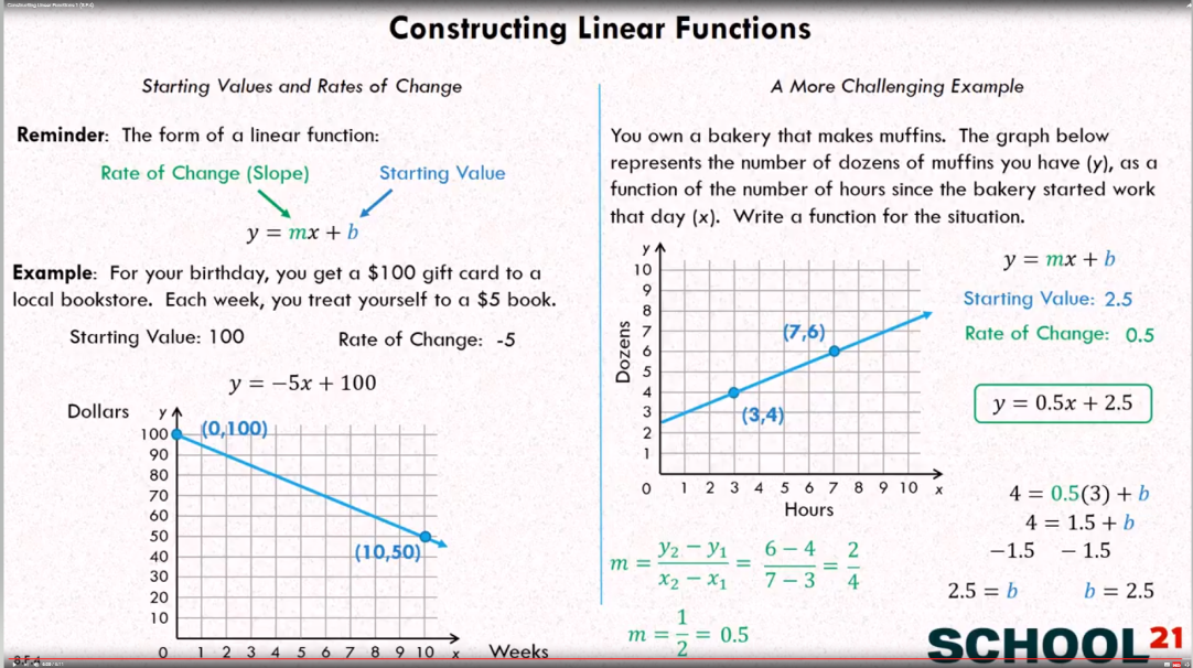Construct Linear Functions
