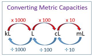 Convert metric units of capacities