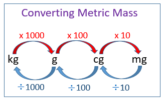 Convert metric units of mass