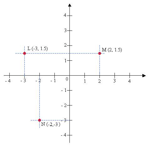 Points on Coordinate Plane