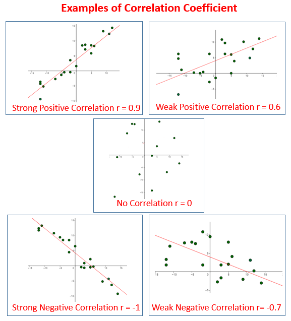 Correlation Coefficient (solutions, examples, videos