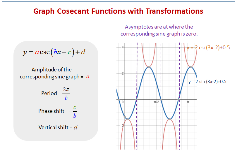 Cosecant Functions Transformations