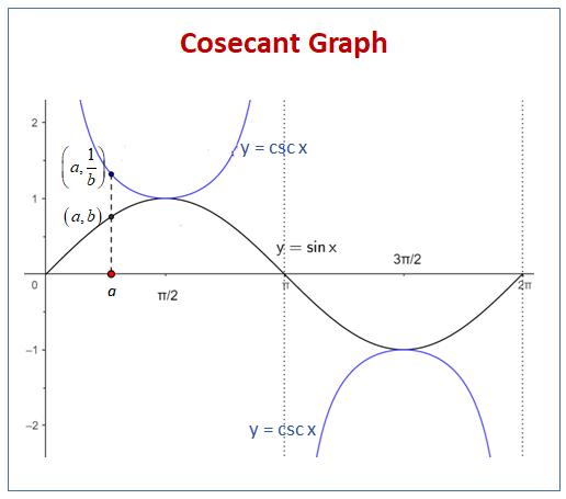 Cosecant Graph