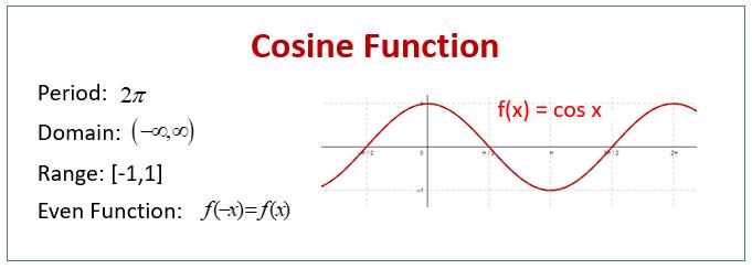 Cosine Function
