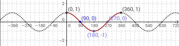 cosine graph in degrees