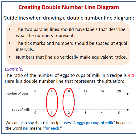 Creating Double Number Line Diagrams