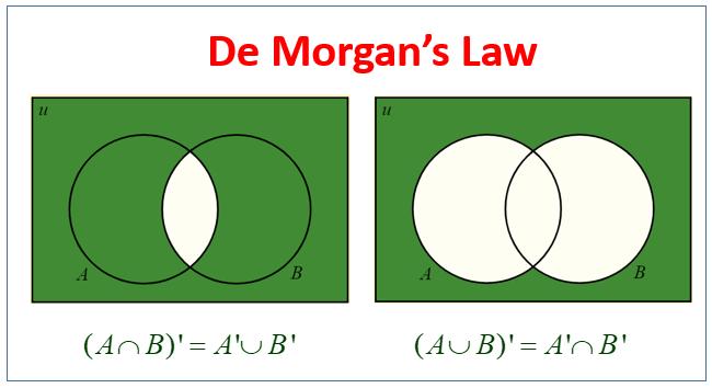 De Morgan's Law