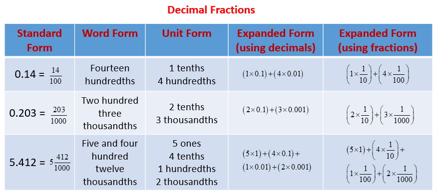 expanded form using fractions or decimals  Expand Decimal Fractions (solutions, examples, videos ...