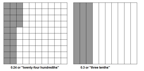 comparing decimals notebook decimal models s notebook hundredths grid ...