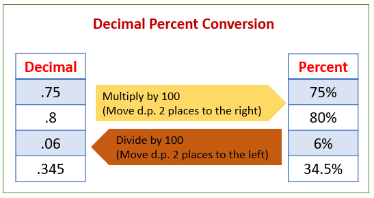 Convert decimals percents