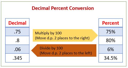 Convert decimals percents