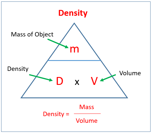 Density, Mass and Volume (solutions, examples, lessons ...
