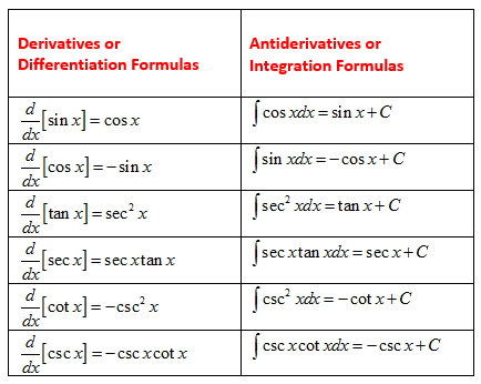Derivatives and antiderivatives of trig functions