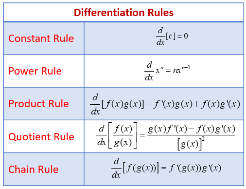 Examples Using The Derivative Rules With Formulas Videos