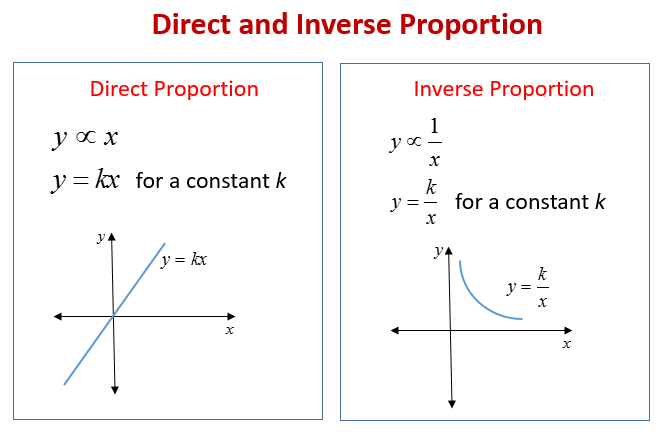 Direct Proportion and Inverse Proportion (solutions ... on
