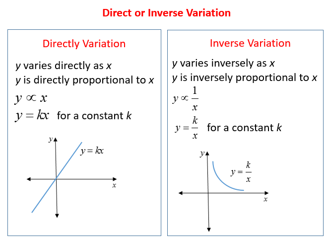 Direct and Inverse Variation (solutions, examples, videos ...