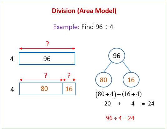 Division Area Model on Bond Number Lessons